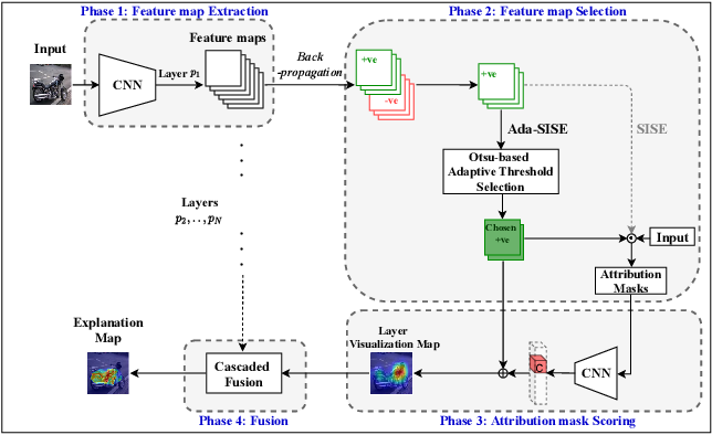 Figure 3 for Ada-SISE: Adaptive Semantic Input Sampling for Efficient Explanation of Convolutional Neural Networks