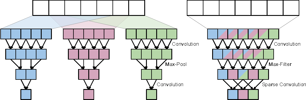Figure 4 for Recursive Training of 2D-3D Convolutional Networks for Neuronal Boundary Detection