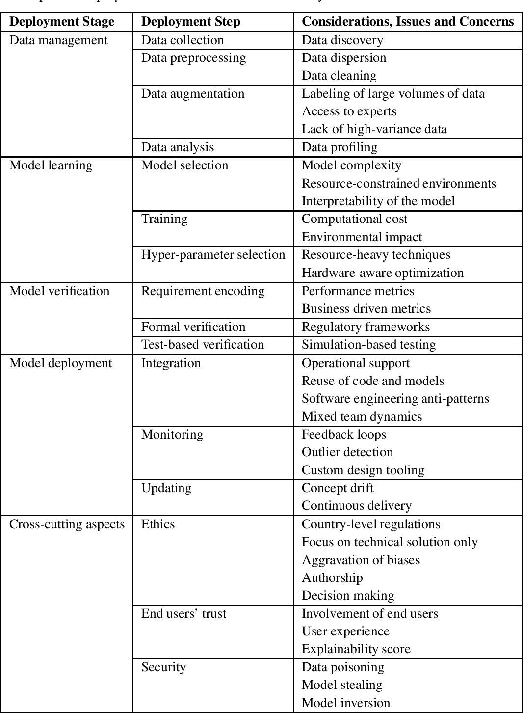 Figure 1 for Challenges in Deploying Machine Learning: a Survey of Case Studies