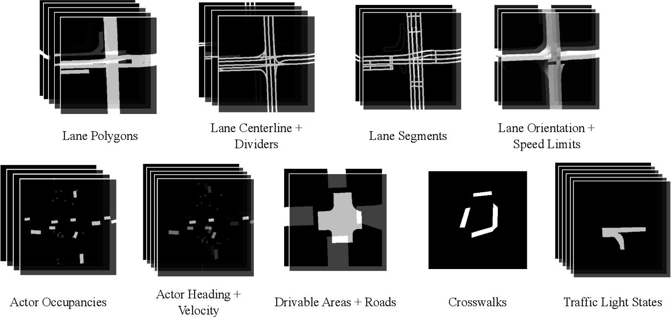 Figure 2 for SceneGen: Learning to Generate Realistic Traffic Scenes
