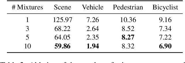 Figure 4 for SceneGen: Learning to Generate Realistic Traffic Scenes