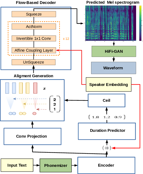 Figure 1 for SC-GlowTTS: an Efficient Zero-Shot Multi-Speaker Text-To-Speech Model