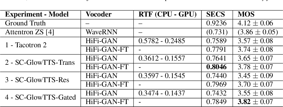 Figure 2 for SC-GlowTTS: an Efficient Zero-Shot Multi-Speaker Text-To-Speech Model