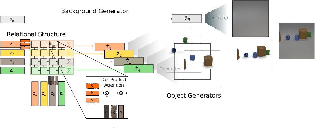 Figure 3 for A Case for Object Compositionality in Deep Generative Models of Images
