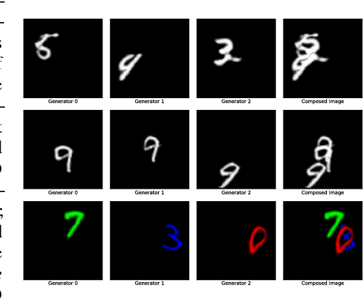 Figure 4 for A Case for Object Compositionality in Deep Generative Models of Images