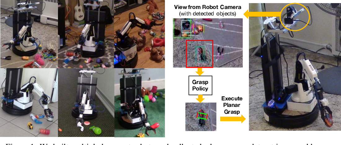 Figure 1 for Robot Learning in Homes: Improving Generalization and Reducing Dataset Bias