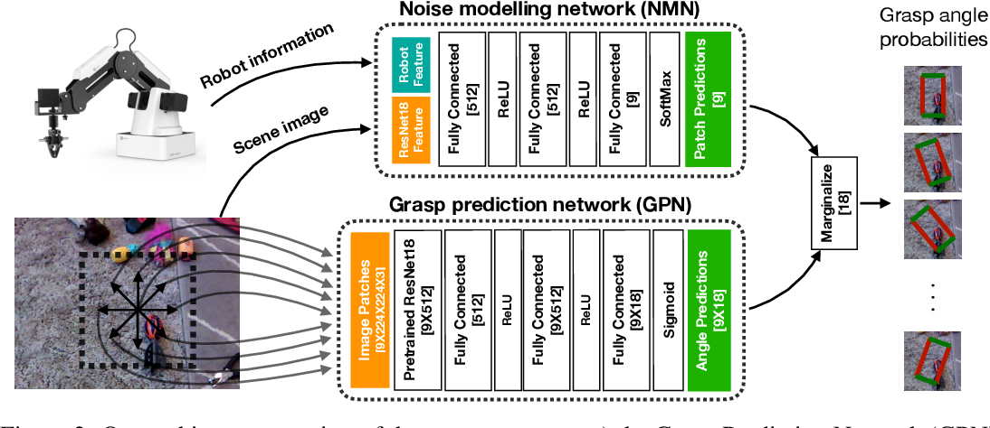 Figure 3 for Robot Learning in Homes: Improving Generalization and Reducing Dataset Bias