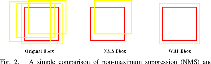 Figure 2 for A Competitive Method to VIPriors Object Detection Challenge