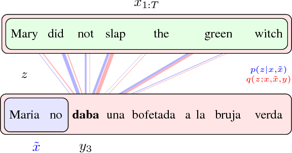 Figure 1 for Latent Alignment and Variational Attention