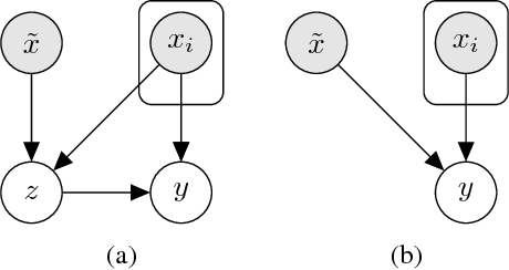 Figure 3 for Latent Alignment and Variational Attention