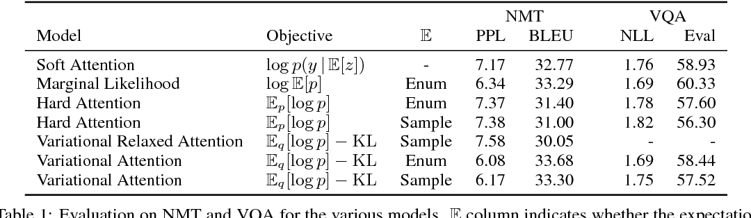 Figure 2 for Latent Alignment and Variational Attention