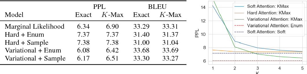 Figure 4 for Latent Alignment and Variational Attention