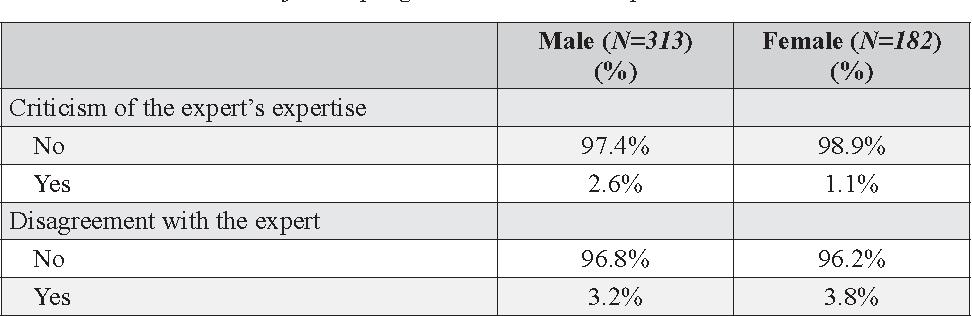 PDF] The Gender of TV Expertise: A Combined Quantitative/Qualitative