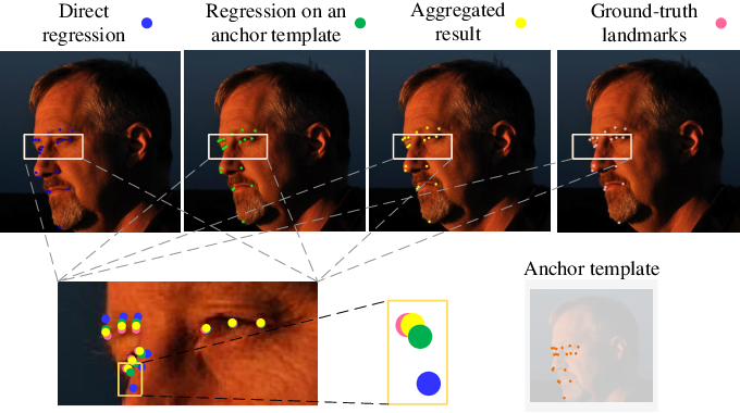 Figure 1 for AnchorFace: An Anchor-based Facial Landmark Detector Across Large Poses