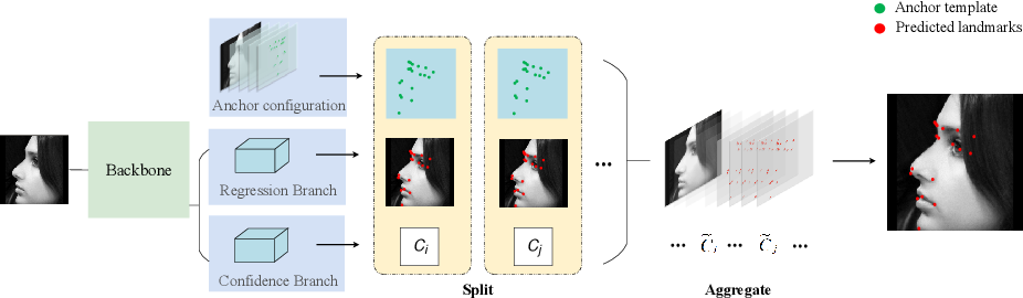 Figure 3 for AnchorFace: An Anchor-based Facial Landmark Detector Across Large Poses