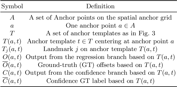 Figure 2 for AnchorFace: An Anchor-based Facial Landmark Detector Across Large Poses