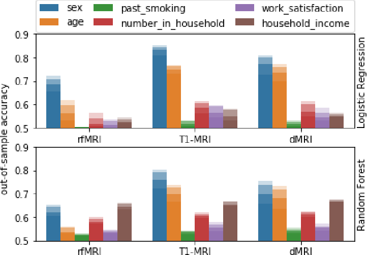 Figure 3 for Label scarcity in biomedicine: Data-rich latent factor discovery enhances phenotype prediction