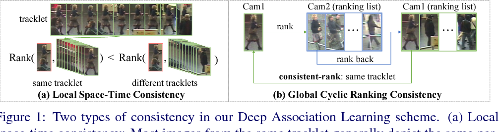 Figure 1 for Deep Association Learning for Unsupervised Video Person Re-identification