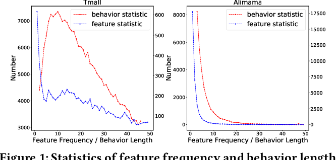 Figure 1 for Dual Graph enhanced Embedding Neural Network for CTR Prediction