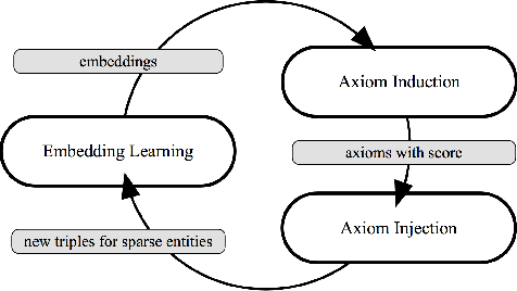 Figure 3 for Iteratively Learning Embeddings and Rules for Knowledge Graph Reasoning