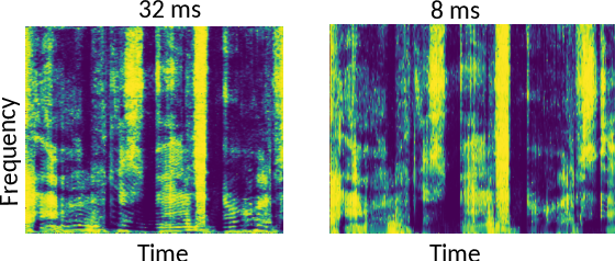 Figure 1 for Deep neural network Based Low-latency Speech Separation with Asymmetric analysis-Synthesis Window Pair