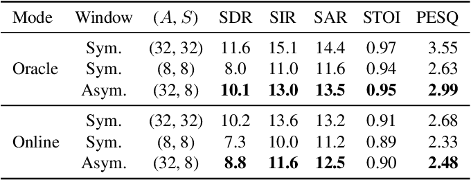 Figure 4 for Deep neural network Based Low-latency Speech Separation with Asymmetric analysis-Synthesis Window Pair