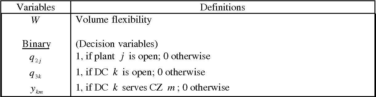 A multi-objective approach to simultaneous strategic and operational