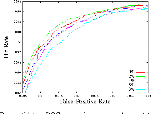 Fig. 8. Pure validation ROC comparison curves shown at the 'knee' of a 100 feature classifier. The ROC curve for the classifier trained on the 2% random translation dataset weakly dominates all other classifiers. This suggests that a randomly translated training set can help RealBoost to learn a more general classification rule.