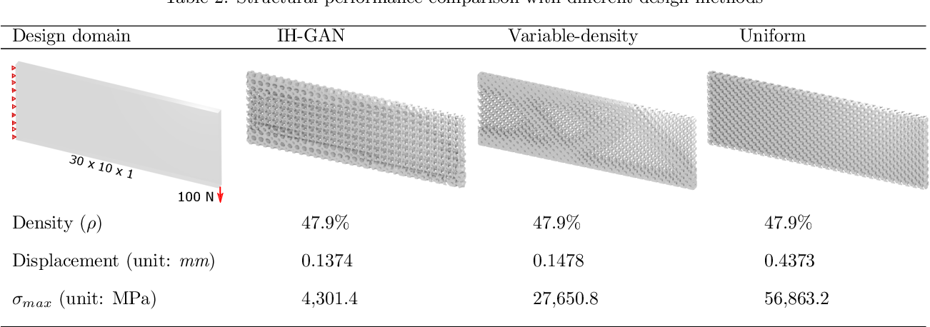 Figure 4 for IH-GAN: A Conditional Generative Model for Implicit Surface-Based Inverse Design of Cellular Structures