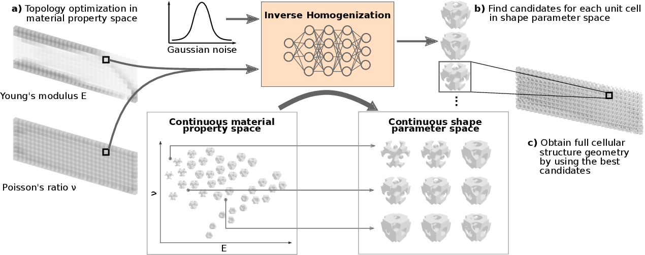 Figure 3 for IH-GAN: A Conditional Generative Model for Implicit Surface-Based Inverse Design of Cellular Structures