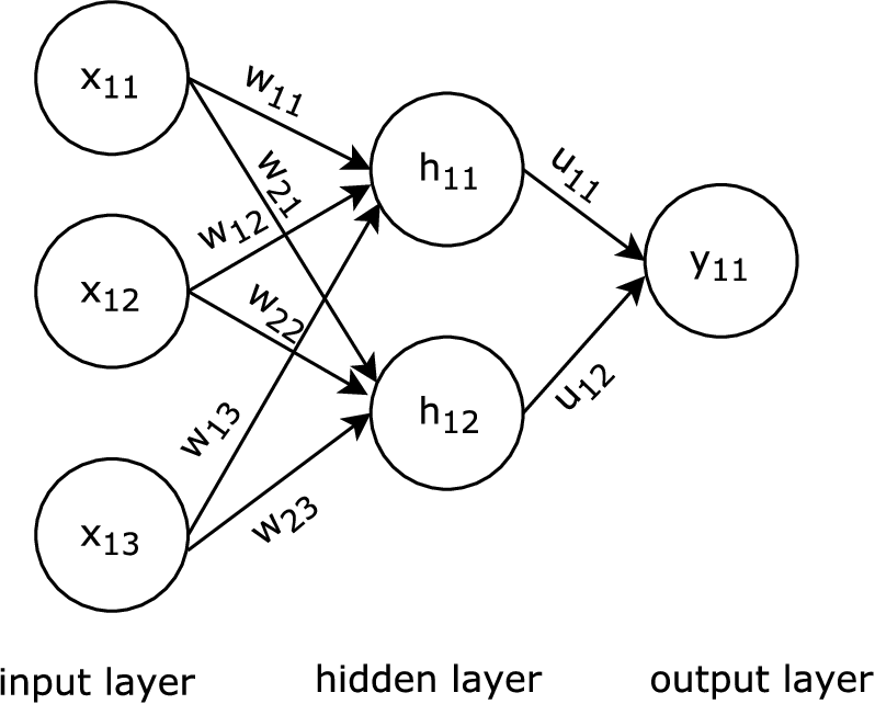 Figure 2 1 From Data Augmentation For Supervised Learning With