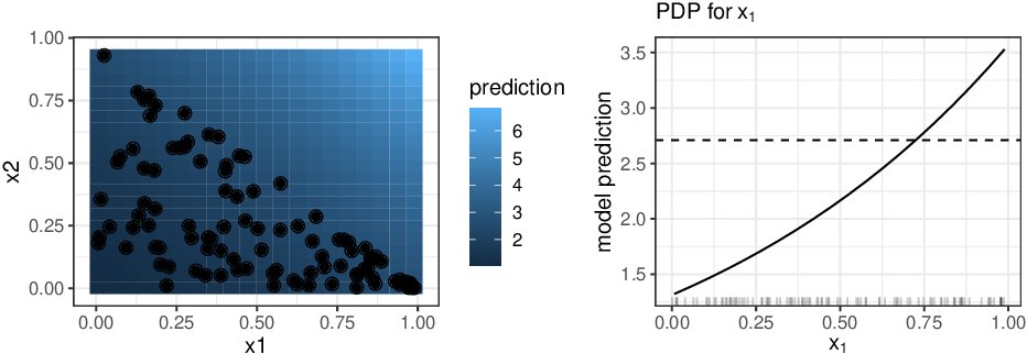 Figure 1 for Model-agnostic Feature Importance and Effects with Dependent Features -- A Conditional Subgroup Approach