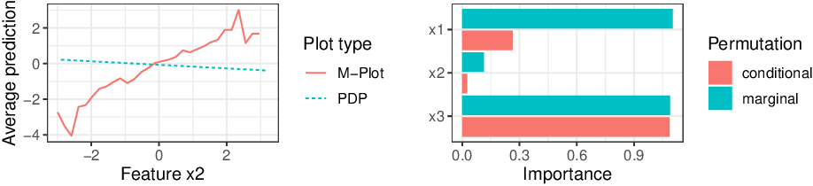 Figure 3 for Model-agnostic Feature Importance and Effects with Dependent Features -- A Conditional Subgroup Approach