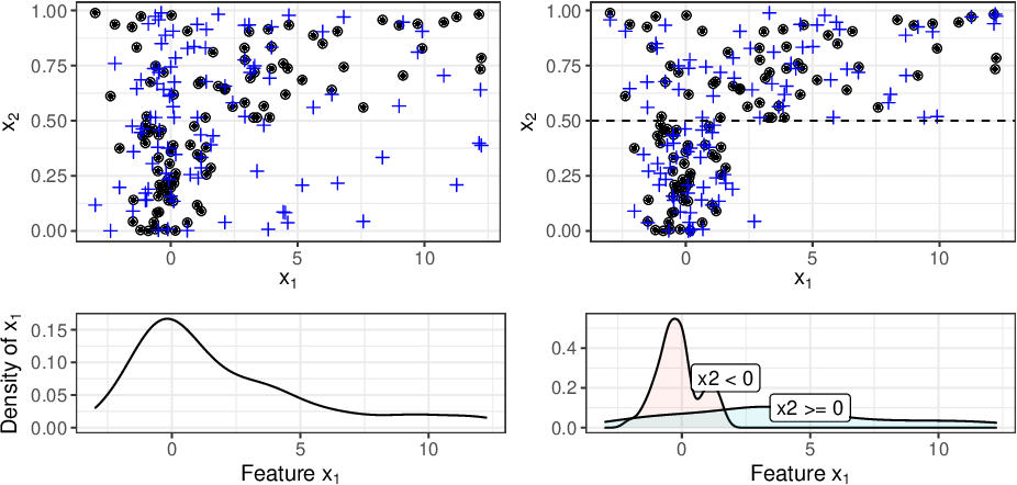 Figure 4 for Model-agnostic Feature Importance and Effects with Dependent Features -- A Conditional Subgroup Approach