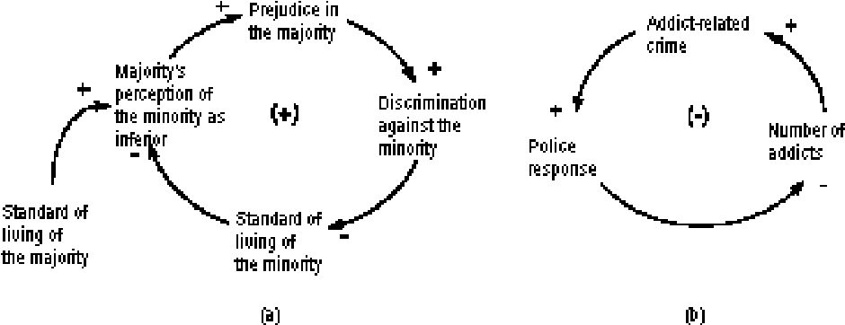 Figure 4 from problems with causal loop diagrams d 3312 typical causal loop diagrams used to illustrate definitions of loop polarity ccuart Image collections