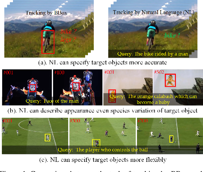 Figure 1 for Towards More Flexible and Accurate Object Tracking with Natural Language: Algorithms and Benchmark