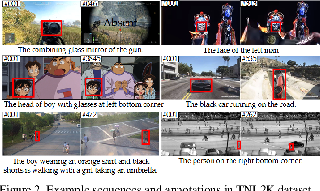 Figure 4 for Towards More Flexible and Accurate Object Tracking with Natural Language: Algorithms and Benchmark