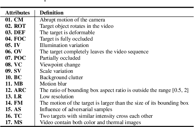 Figure 3 for Towards More Flexible and Accurate Object Tracking with Natural Language: Algorithms and Benchmark