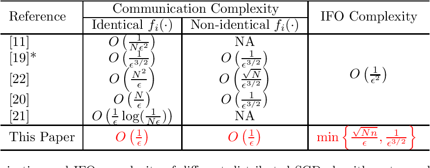 Figure 1 for Parallel Restarted SPIDER -- Communication Efficient Distributed Nonconvex Optimization with Optimal Computation Complexity