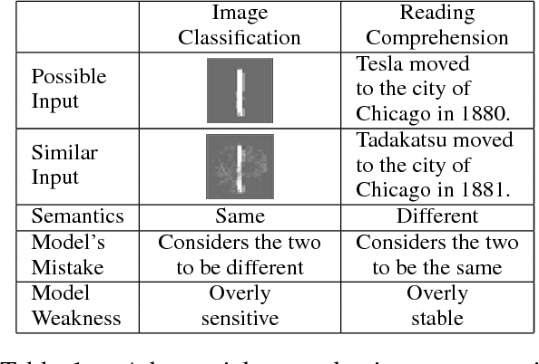 Figure 2 for Adversarial Examples for Evaluating Reading Comprehension Systems