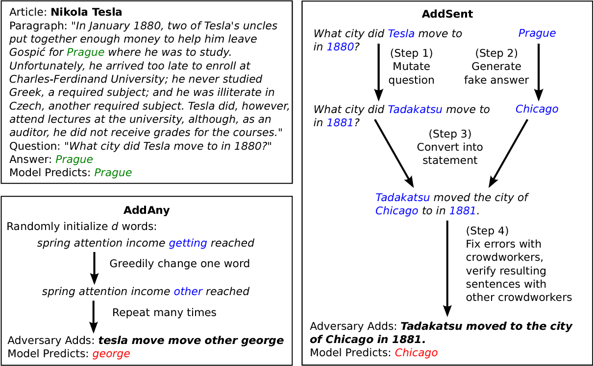 Figure 3 for Adversarial Examples for Evaluating Reading Comprehension Systems