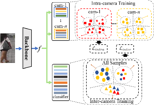 Figure 3 for Intra-Inter Camera Similarity for Unsupervised Person Re-Identification