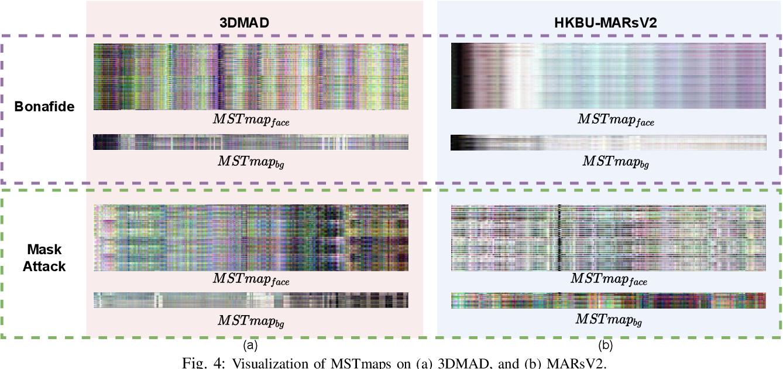 Figure 4 for TransRPPG: Remote Photoplethysmography Transformer for 3D Mask Face Presentation Attack Detection
