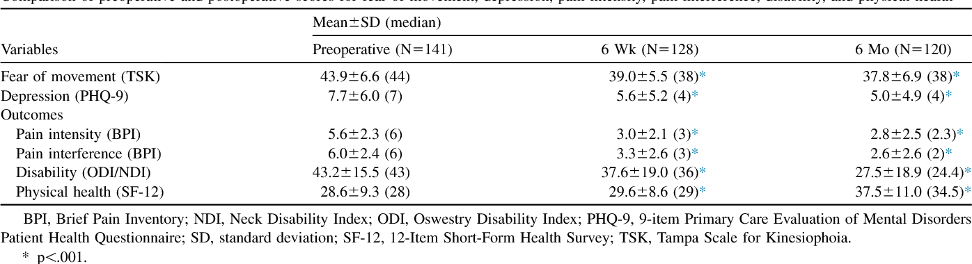 Table 2 from Early postoperative fear of movement predicts