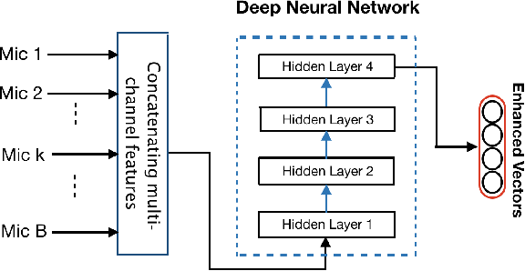 Figure 1 for Tensor-to-Vector Regression for Multi-channel Speech Enhancement based on Tensor-Train Network
