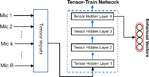 Figure 3 for Tensor-to-Vector Regression for Multi-channel Speech Enhancement based on Tensor-Train Network