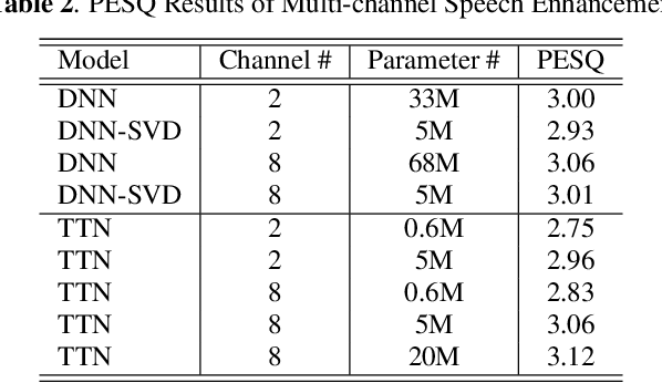 Figure 4 for Tensor-to-Vector Regression for Multi-channel Speech Enhancement based on Tensor-Train Network