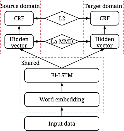 Figure 1 for Label-aware Double Transfer Learning for Cross-Specialty Medical Named Entity Recognition