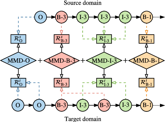 Figure 3 for Label-aware Double Transfer Learning for Cross-Specialty Medical Named Entity Recognition