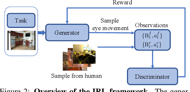Figure 4 for Predicting Goal-directed Human Attention Using Inverse Reinforcement Learning